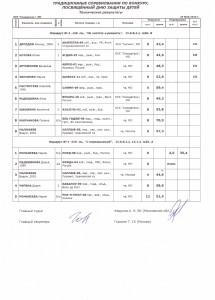 Технические результаты (конкур) 29.05.16 2